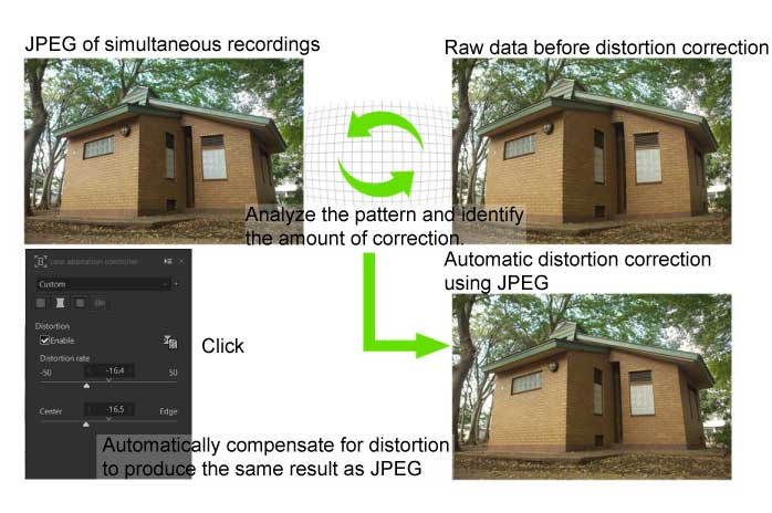 What is Automatic distortion correction using JPEG? 2