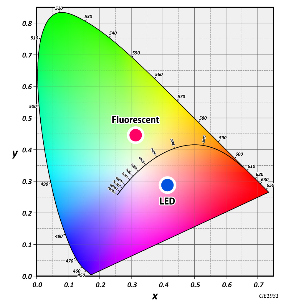 Color deviation