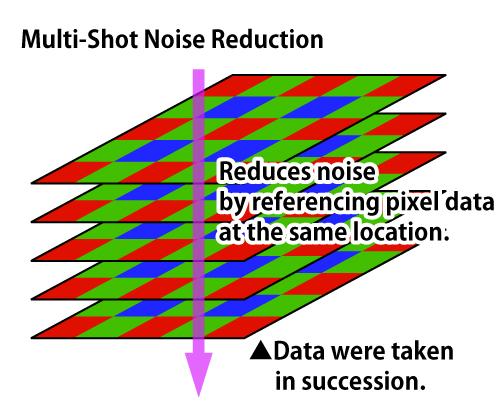Multi-Shot Noise Reduction