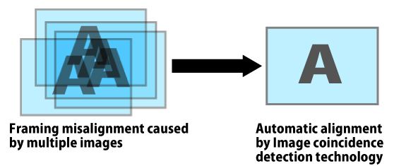 Image coincidence detection technology