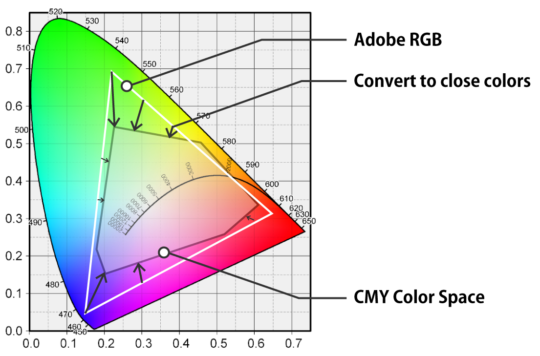 Printing Color Space