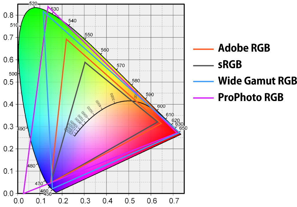Wide Gamut Color Spaces