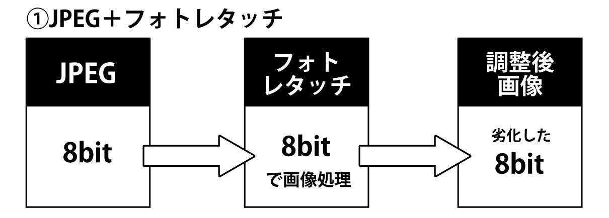 JPEG+フォトレタッチ