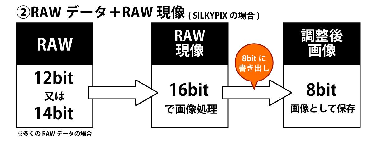 RAWデータ+RAW現像