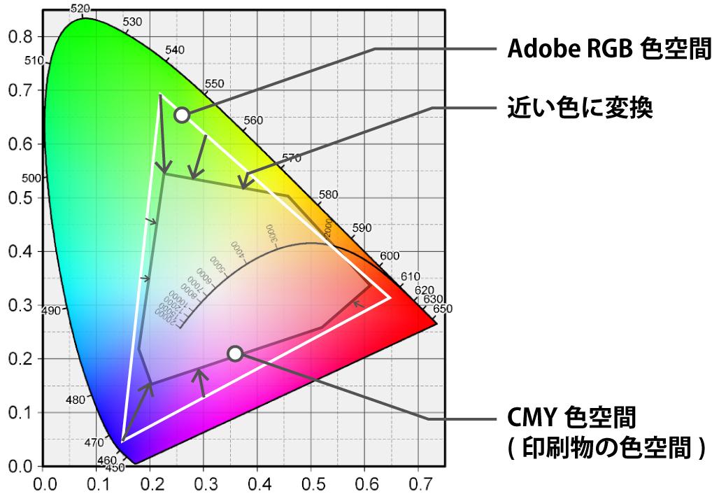 CMY色空間へ変換