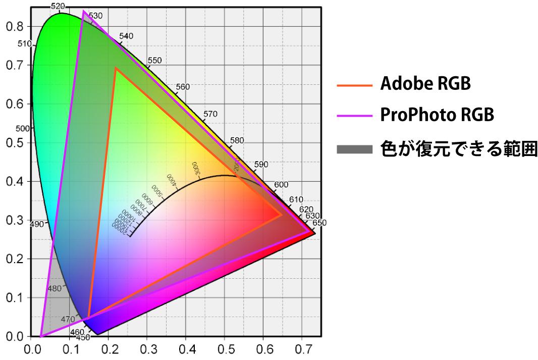 ProPhoto RGB色空間